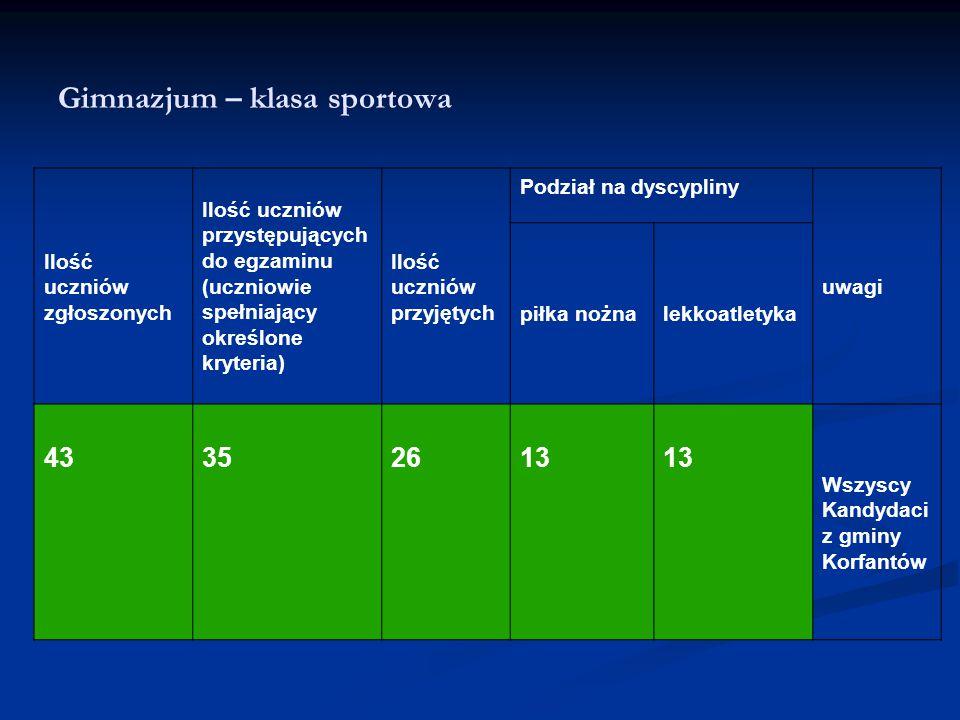 Gimnazjum – klasa sportowa Ilość uczniów zgłoszonych Ilość uczniów przystępujących do egzaminu (uczniowie spełniający określone kryteria) Ilość ucznió