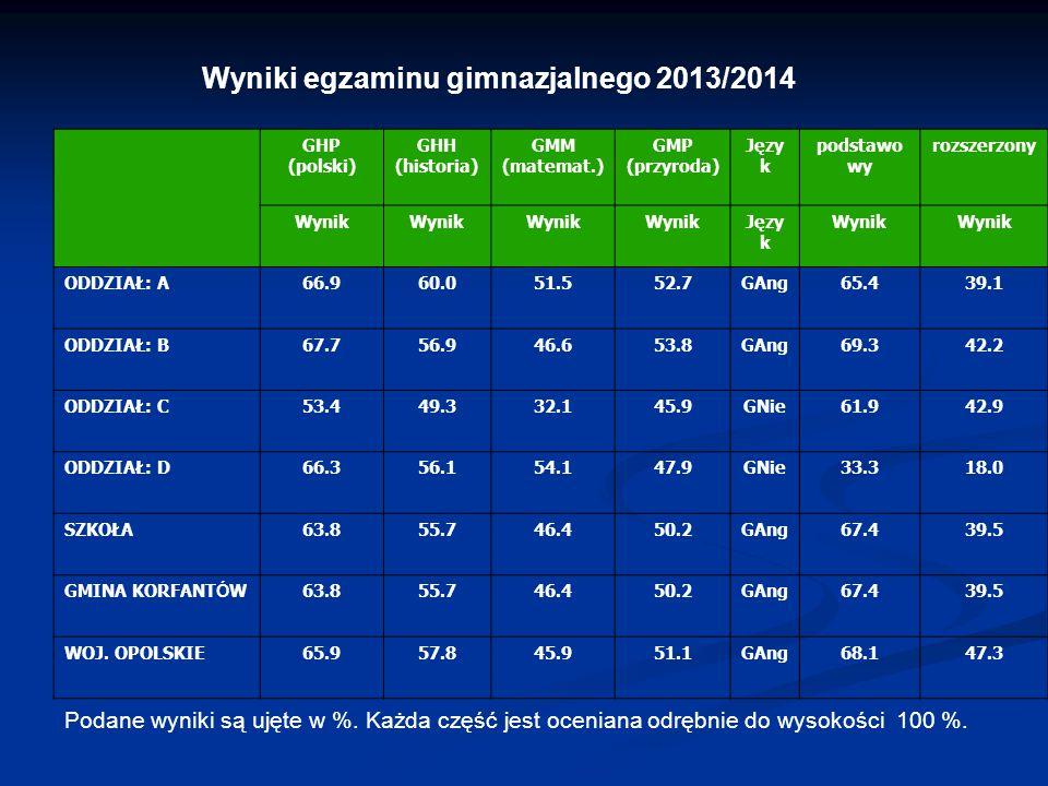 Wyniki egzaminu gimnazjalnego 2013/2014 Podane wyniki są ujęte w %. Każda część jest oceniana odrębnie do wysokości 100 %. GHP (polski) GHH (historia)