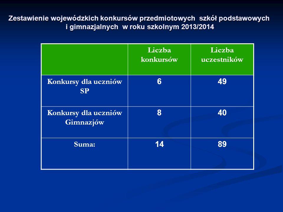 Liczba konkursów Liczba uczestników Konkursy dla uczniów SP 649 Konkursy dla uczniów Gimnazjów 840 Suma: 1489 Zestawienie wojewódzkich konkursów przed