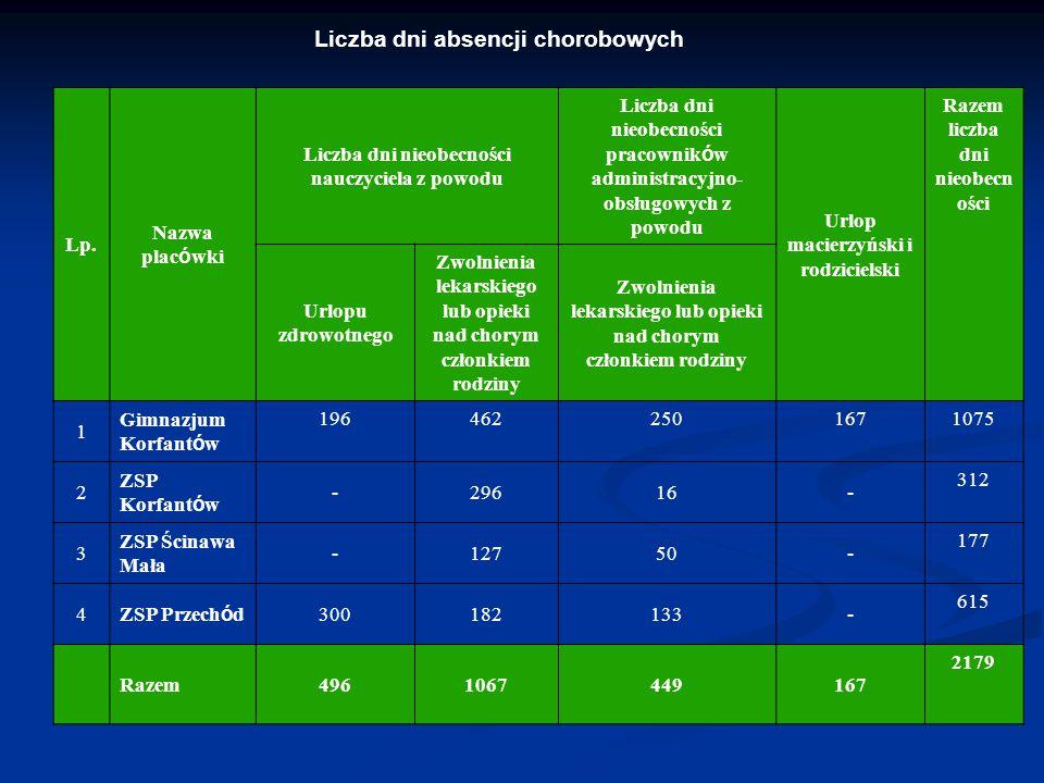 Liczba dni absencji chorobowych Lp. Nazwa plac ó wki Liczba dni nieobecności nauczyciela z powodu Liczba dni nieobecności pracownik ó w administracyjn