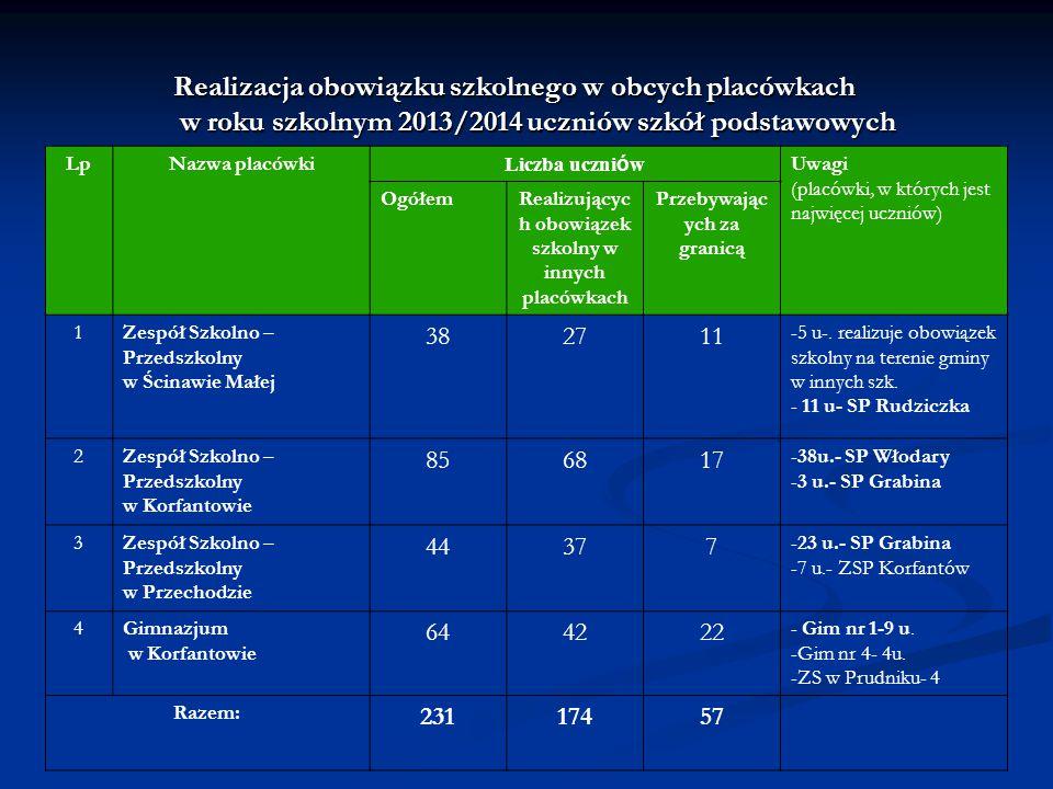 Realizacja obowiązku szkolnego w obcych placówkach w roku szkolnym 2013/2014 uczniów szkół podstawowych LpNazwa placówki Liczba uczni ó w Uwagi (placó