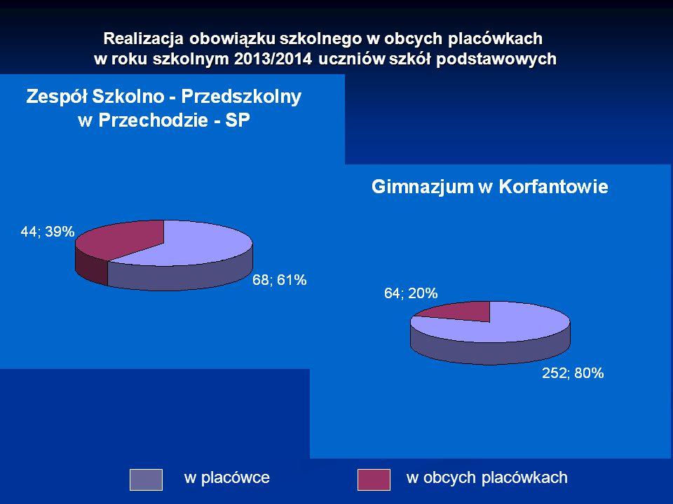 Realizacja obowiązku szkolnego w obcych placówkach w roku szkolnym 2013/2014 uczniów szkół podstawowych w placówcew obcych placówkach