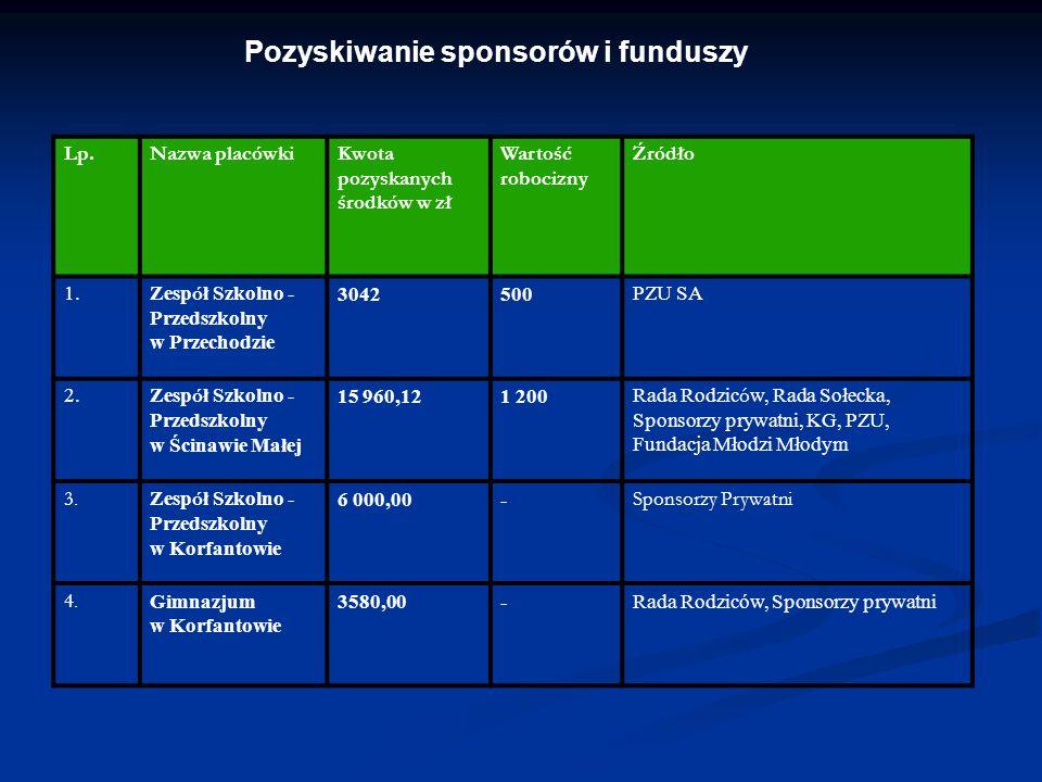 Pozyskiwanie sponsorów i funduszy Lp.Nazwa placówkiKwota pozyskanych środków w zł Wartość robocizny Źródło 1. Zesp ó ł Szkolno - Przedszkolny w Przech