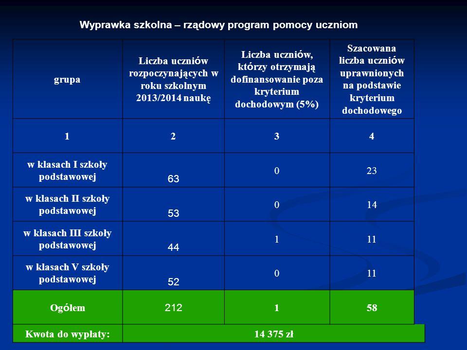 Wyprawka szkolna – rządowy program pomocy uczniom grupa Liczba uczni ó w rozpoczynających w roku szkolnym 2013/2014 naukę Liczba uczni ó w, kt ó rzy o