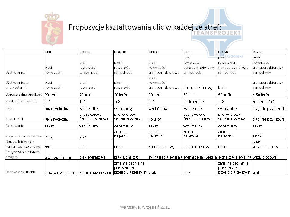 Propozycje kształtowania ulic w każdej ze stref: Warszawa, wrzesień 2011