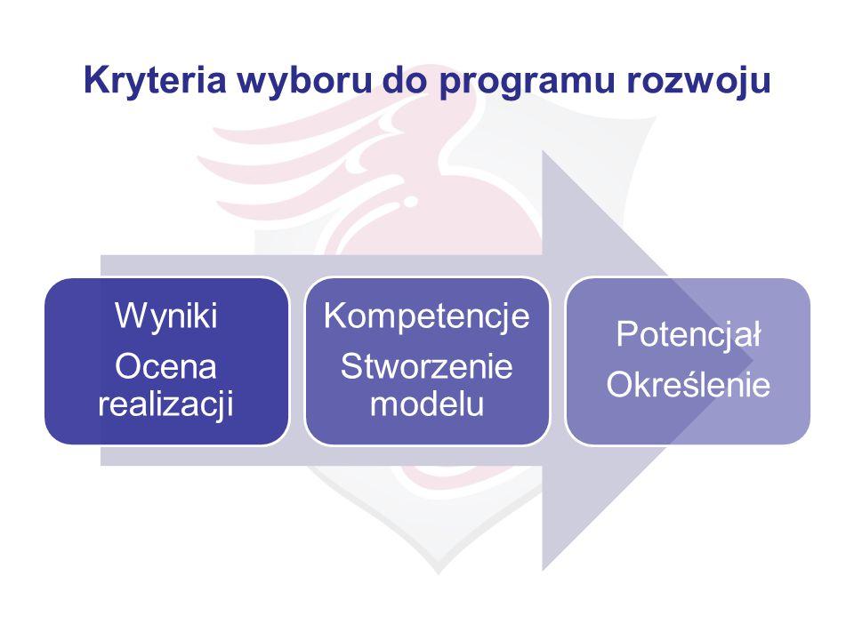 Ocena okresowa (roczna, kwartalna) OCENA WYNIKI KOMPETENCJE Ocena realizacji celów Opisane poprzez zachowania kompetencje przypisane do stanowiska Skala i ważność w kontekście stanowiska Proces oceny : samoocena i rozmowa z bezpośrednim przełożonym