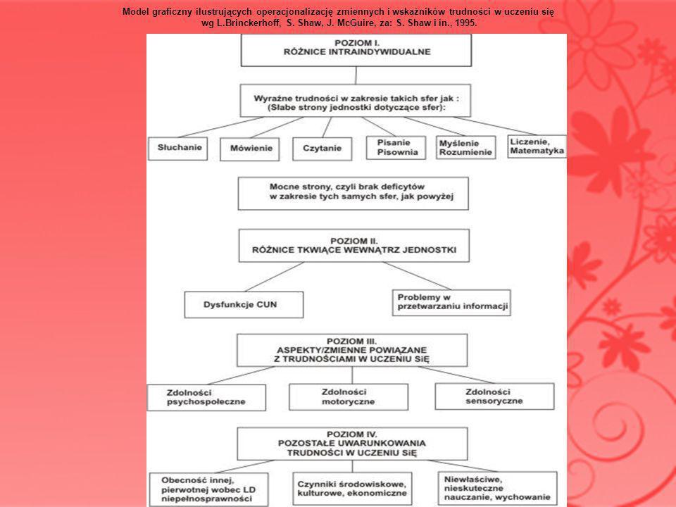 Model graficzny ilustrujących operacjonalizację zmiennych i wskaźników trudności w uczeniu się wg L.Brinckerhoff, S. Shaw, J. McGuire, za: S. Shaw i i