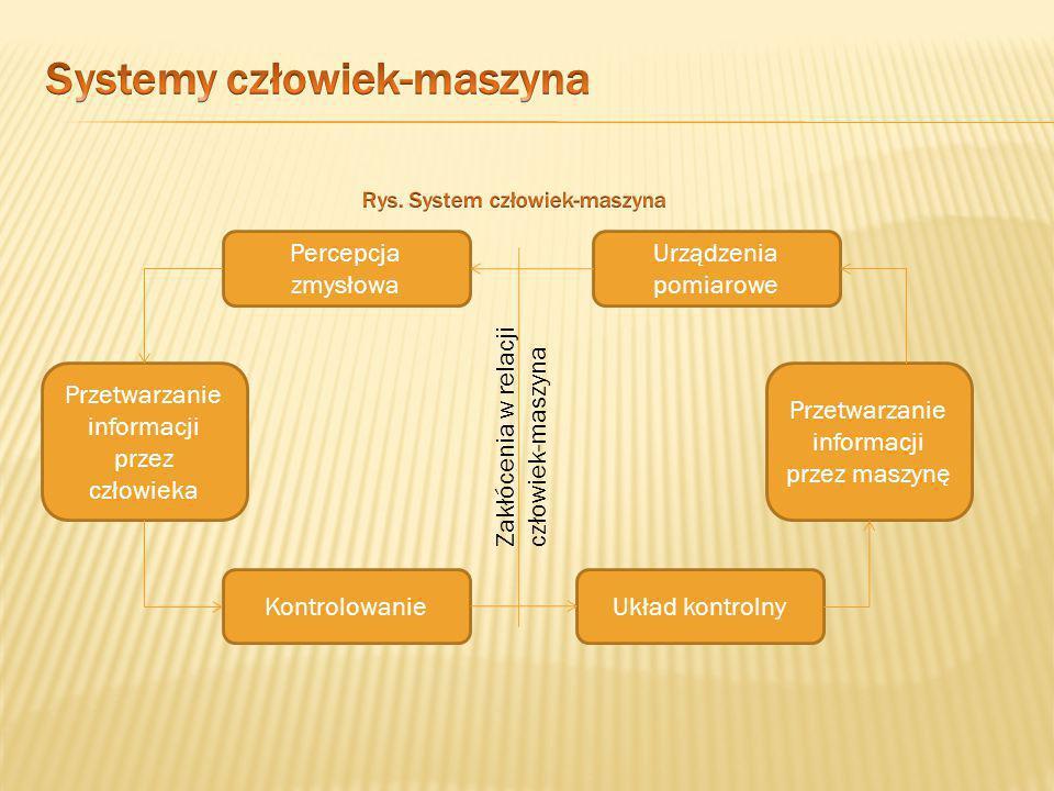  System, w którym urządzenie i człowiek działają razem w celu wykonania zadania.