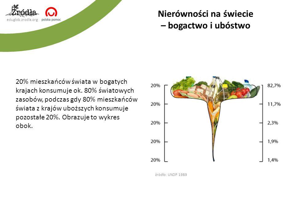 eduglob.zrodla.org 20% mieszkańców świata w bogatych krajach konsumuje ok. 80% światowych zasobów, podczas gdy 80% mieszkańców świata z krajów uboższy
