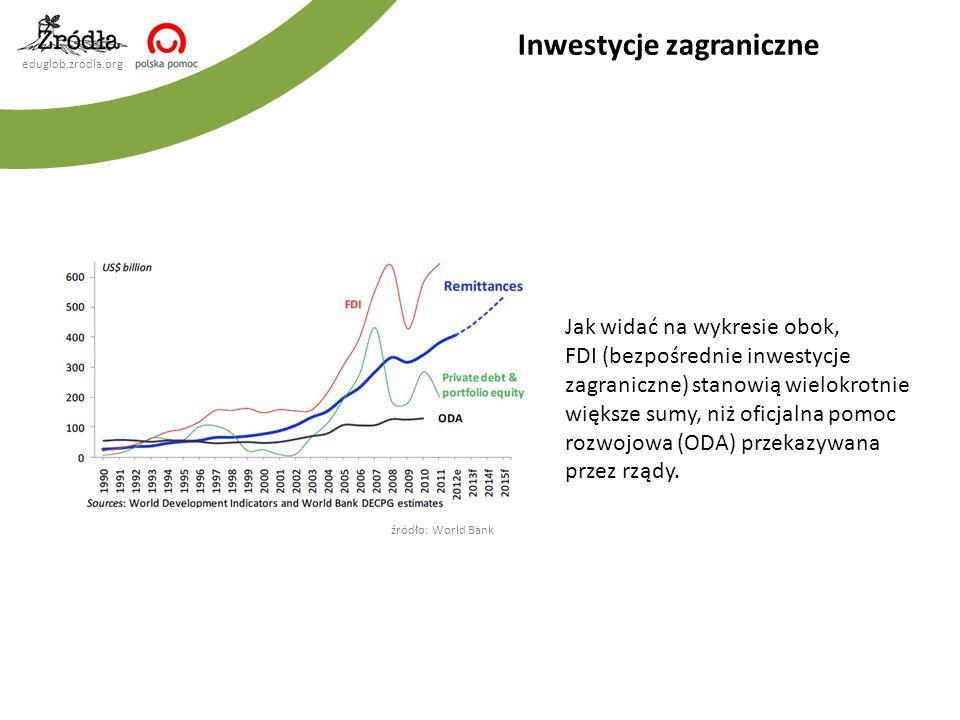 eduglob.zrodla.org Inwestycje zagraniczne Jak widać na wykresie obok, FDI (bezpośrednie inwestycje zagraniczne) stanowią wielokrotnie większe sumy, ni
