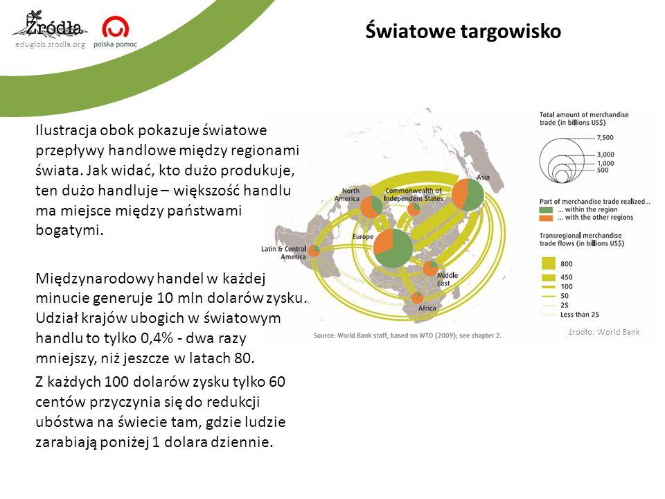 eduglob.zrodla.org Ilustracja obok pokazuje światowe przepływy handlowe między regionami świata. Jak widać, kto dużo produkuje, ten dużo handluje – wi