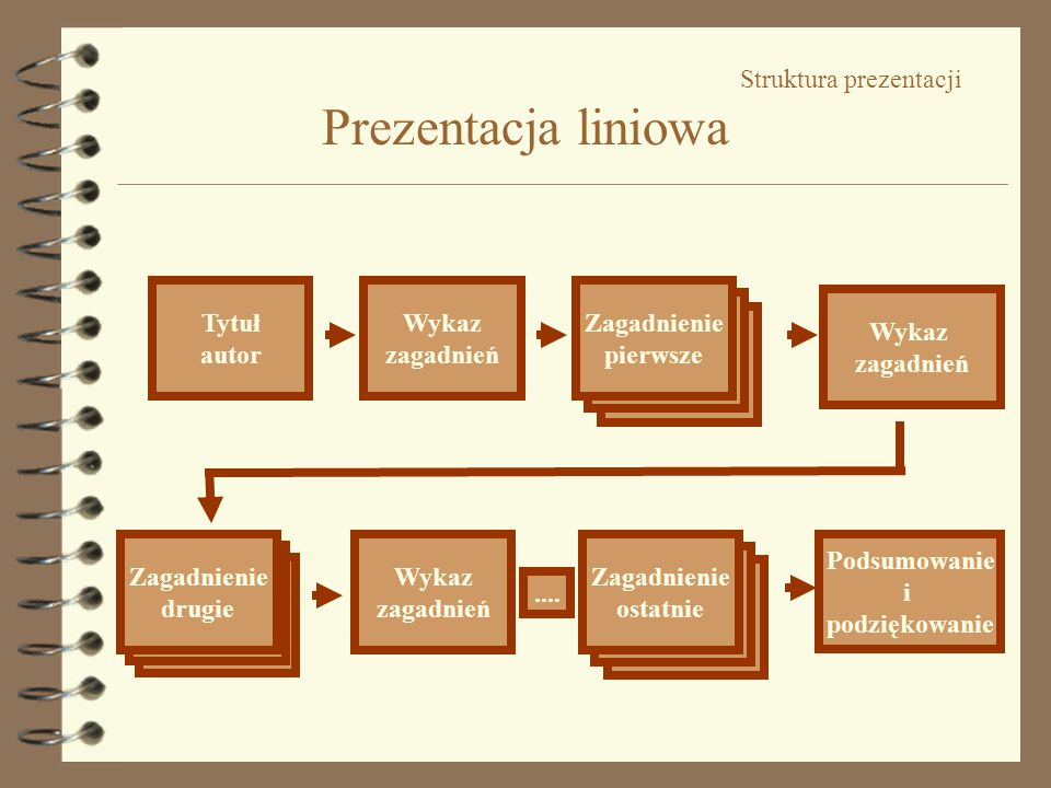 Podsumowanie Najbardziej czytelne są czcionki bezszeryfowe, zbliżone do pisma technicznego (np.