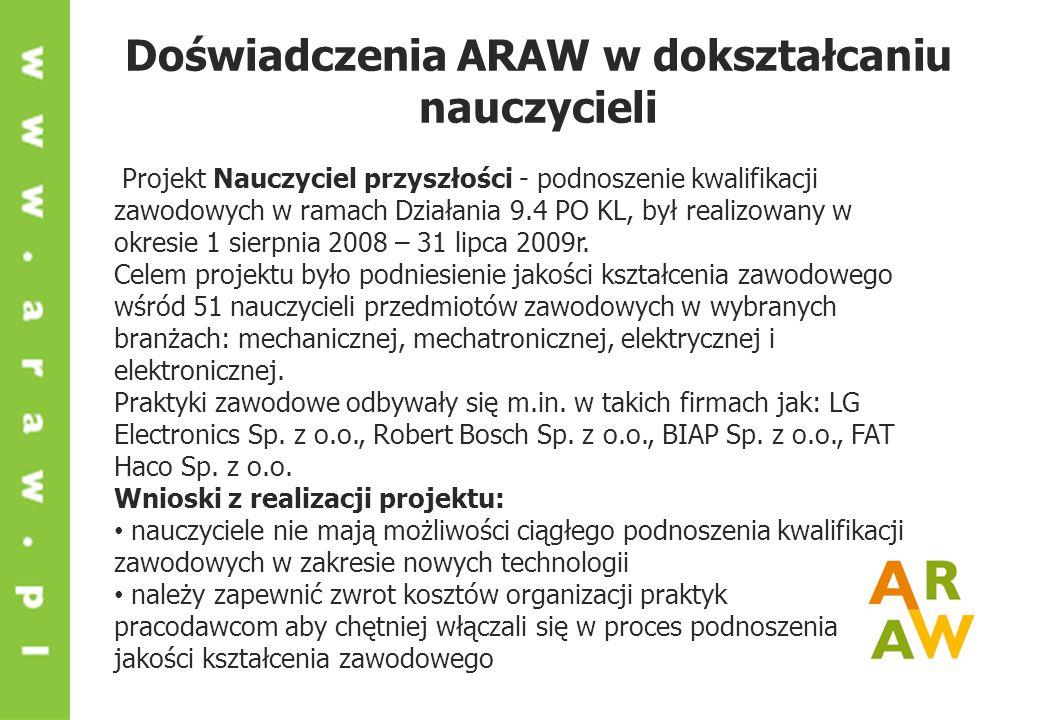 Doświadczenia ARAW w dokształcaniu nauczycieli Projekt Nauczyciel przyszłości - podnoszenie kwalifikacji zawodowych w ramach Działania 9.4 PO KL, był realizowany w okresie 1 sierpnia 2008 – 31 lipca 2009r.