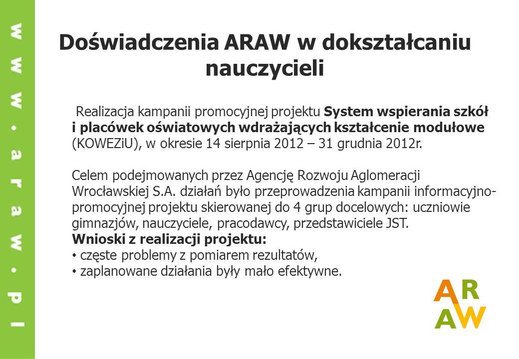 Doświadczenia ARAW w dokształcaniu nauczycieli Realizacja kampanii promocyjnej projektu System wspierania szkół i placówek oświatowych wdrażających kształcenie modułowe (KOWEZiU), w okresie 14 sierpnia 2012 – 31 grudnia 2012r.