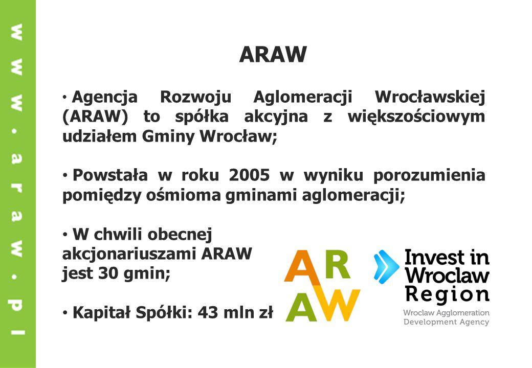 Agencja Rozwoju Aglomeracji Wrocławskiej (ARAW) to spółka akcyjna z większościowym udziałem Gminy Wrocław; Powstała w roku 2005 w wyniku porozumienia pomiędzy ośmioma gminami aglomeracji; W chwili obecnej akcjonariuszami ARAW jest 30 gmin; Kapitał Spółki: 43 mln zł ARAW