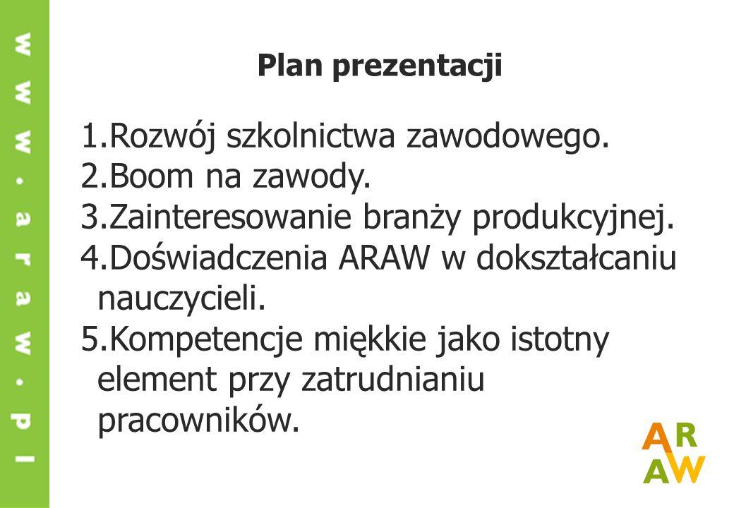Plan prezentacji 1.Rozwój szkolnictwa zawodowego.2.Boom na zawody.