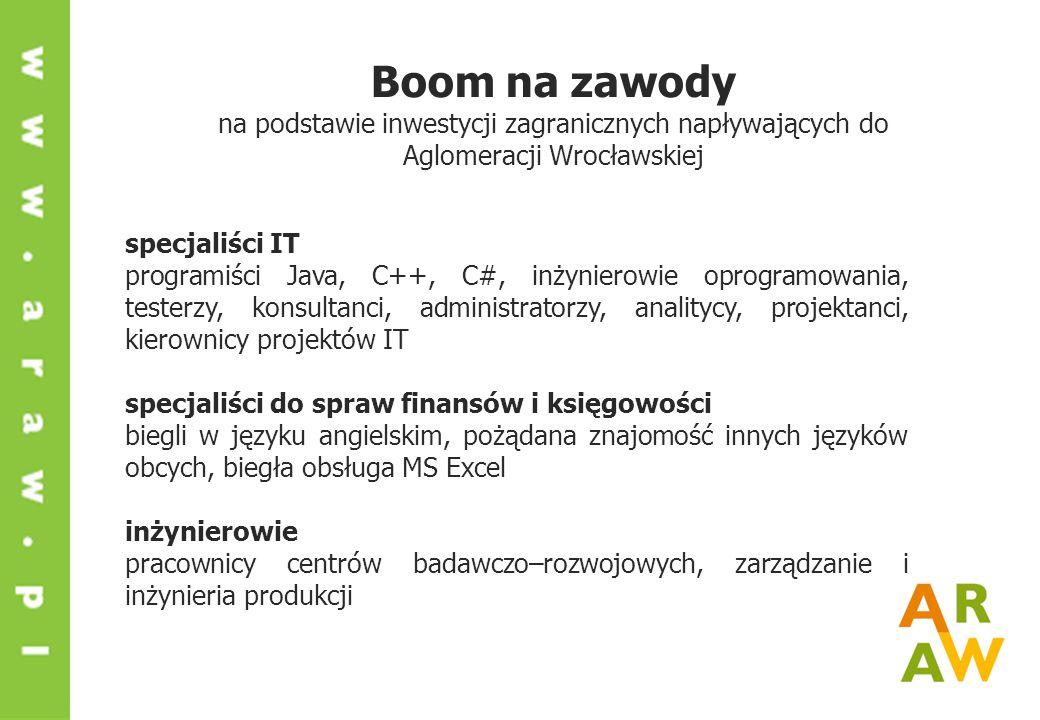 Boom na zawody na podstawie inwestycji zagranicznych napływających do Aglomeracji Wrocławskiej specjaliści IT programiści Java, C++, C#, inżynierowie oprogramowania, testerzy, konsultanci, administratorzy, analitycy, projektanci, kierownicy projektów IT specjaliści do spraw finansów i księgowości biegli w języku angielskim, pożądana znajomość innych języków obcych, biegła obsługa MS Excel inżynierowie pracownicy centrów badawczo–rozwojowych, zarządzanie i inżynieria produkcji
