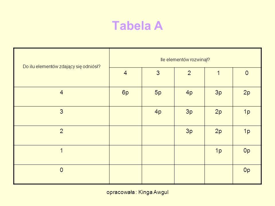 opracowała : Kinga Awgul Tabela A Do ilu elementów zdający się odniósł? Ile elementów rozwinął? 43210 46p5p4p3p2p 34p3p2p1p 23p2p1p 1 0p 0