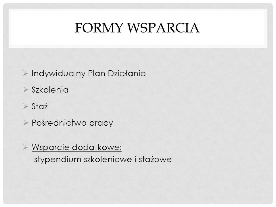 FORMY WSPARCIA  Indywidualny Plan Działania  Szkolenia  Staż  Pośrednictwo pracy  Wsparcie dodatkowe: stypendium szkoleniowe i stażowe