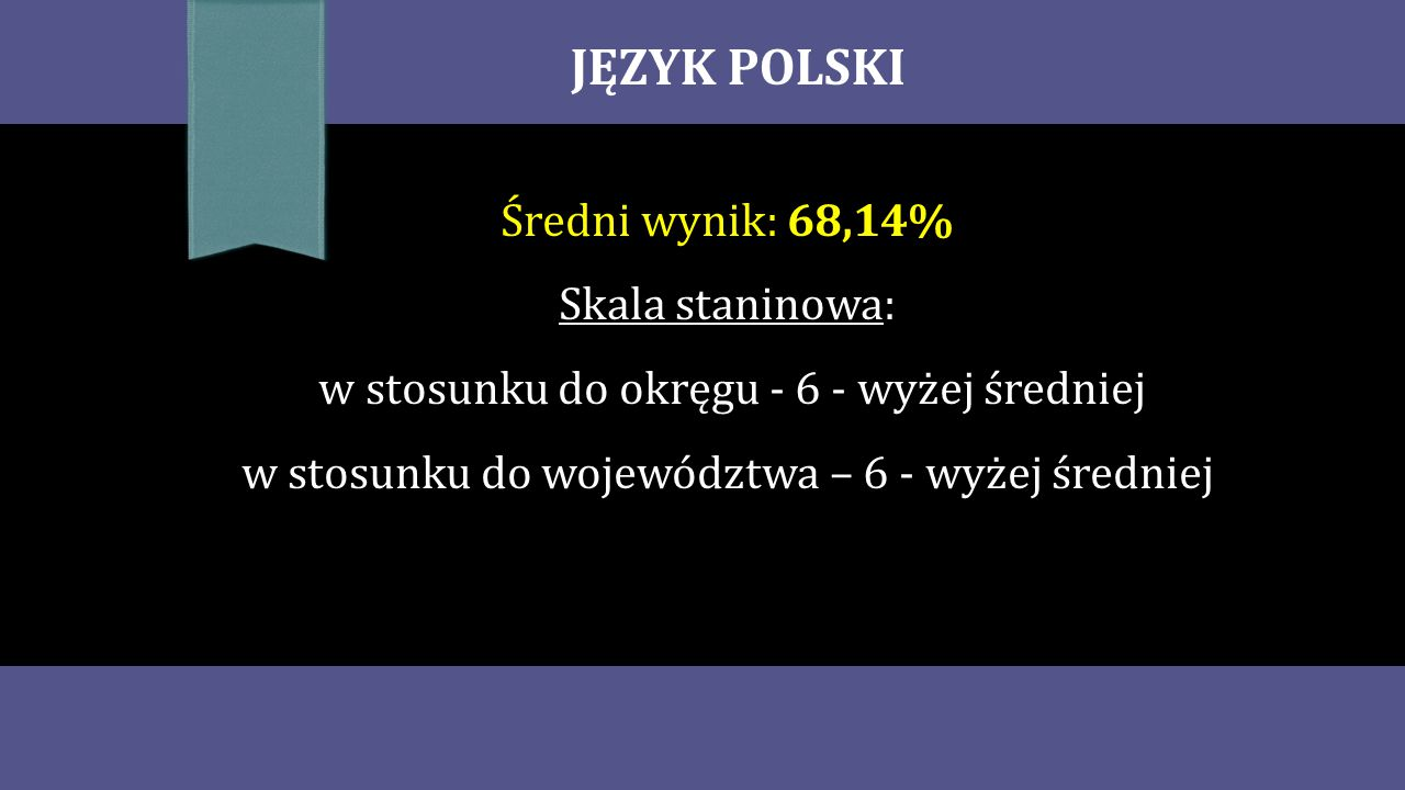 JĘZYK POLSKI Średni wynik: 68,14% Skala staninowa: w stosunku do okręgu - 6 - wyżej średniej w stosunku do województwa – 6 - wyżej średniej