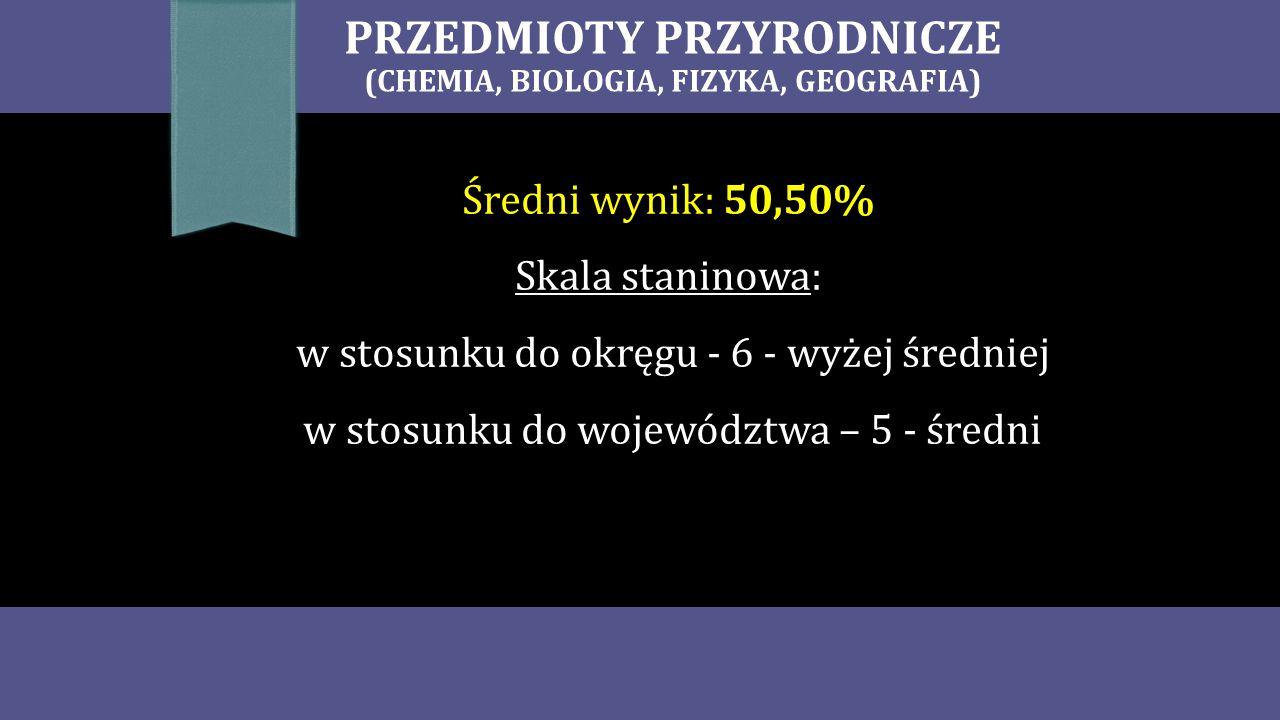 PRZEDMIOTY PRZYRODNICZE (CHEMIA, BIOLOGIA, FIZYKA, GEOGRAFIA) Średni wynik: 50,50% Skala staninowa: w stosunku do okręgu - 6 - wyżej średniej w stosunku do województwa – 5 - średni