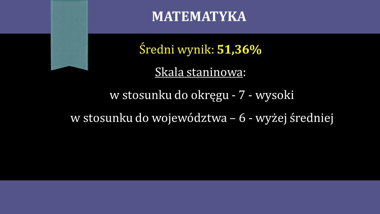 MATEMATYKA Średni wynik: 51,36% Skala staninowa: w stosunku do okręgu - 7 - wysoki w stosunku do województwa – 6 - wyżej średniej