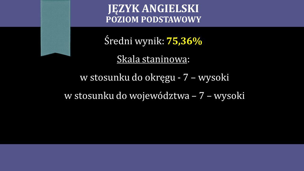 JĘZYK ANGIELSKI POZIOM PODSTAWOWY Średni wynik: 75,36% Skala staninowa: w stosunku do okręgu - 7 – wysoki w stosunku do województwa – 7 – wysoki