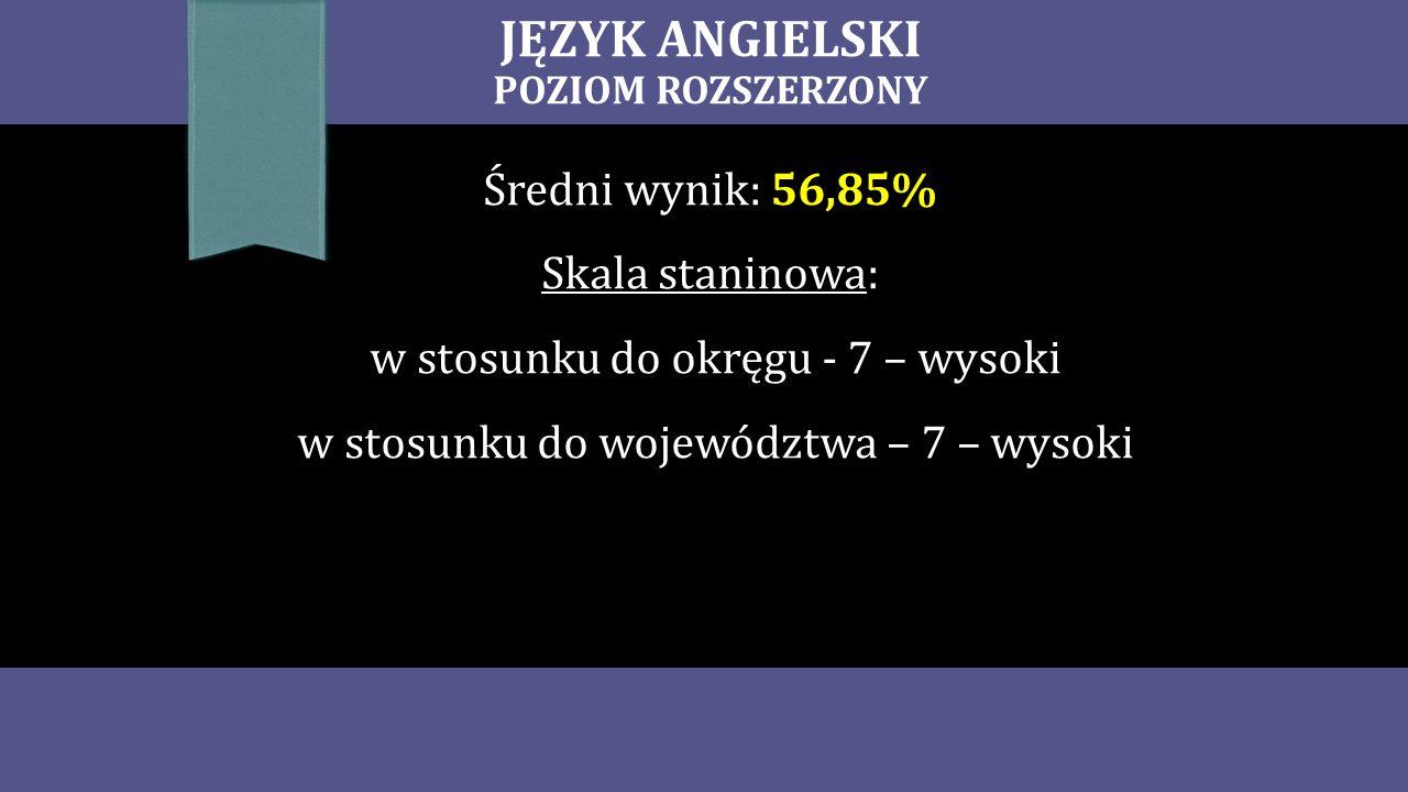JĘZYK ANGIELSKI POZIOM ROZSZERZONY Średni wynik: 56,85% Skala staninowa: w stosunku do okręgu - 7 – wysoki w stosunku do województwa – 7 – wysoki