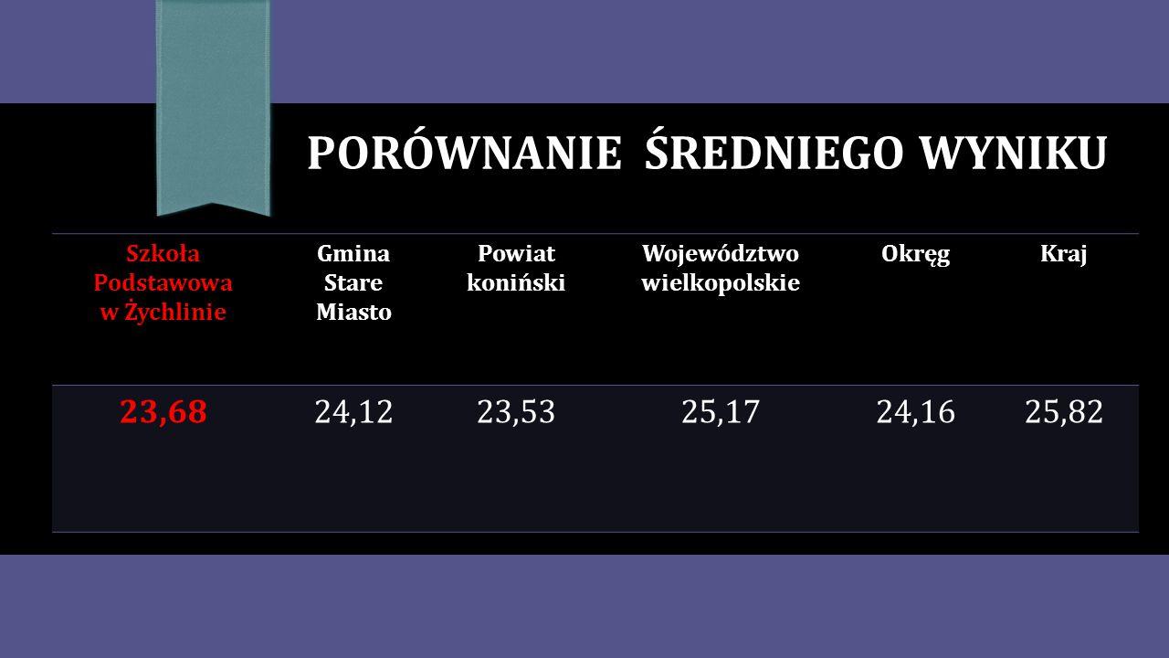 PORÓWNANIE ŚREDNIEGO WYNIKU Szkoła Podstawowa w Żychlinie Gmina Stare Miasto Powiat koniński Województwo wielkopolskie OkręgKraj 23,6824,1223,5325,1724,1625,82