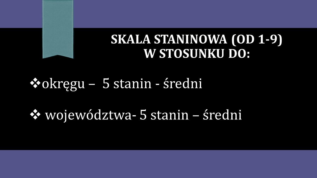 SKALA STANINOWA (OD 1-9) W STOSUNKU DO:  okręgu – 5 stanin - średni  województwa- 5 stanin – średni