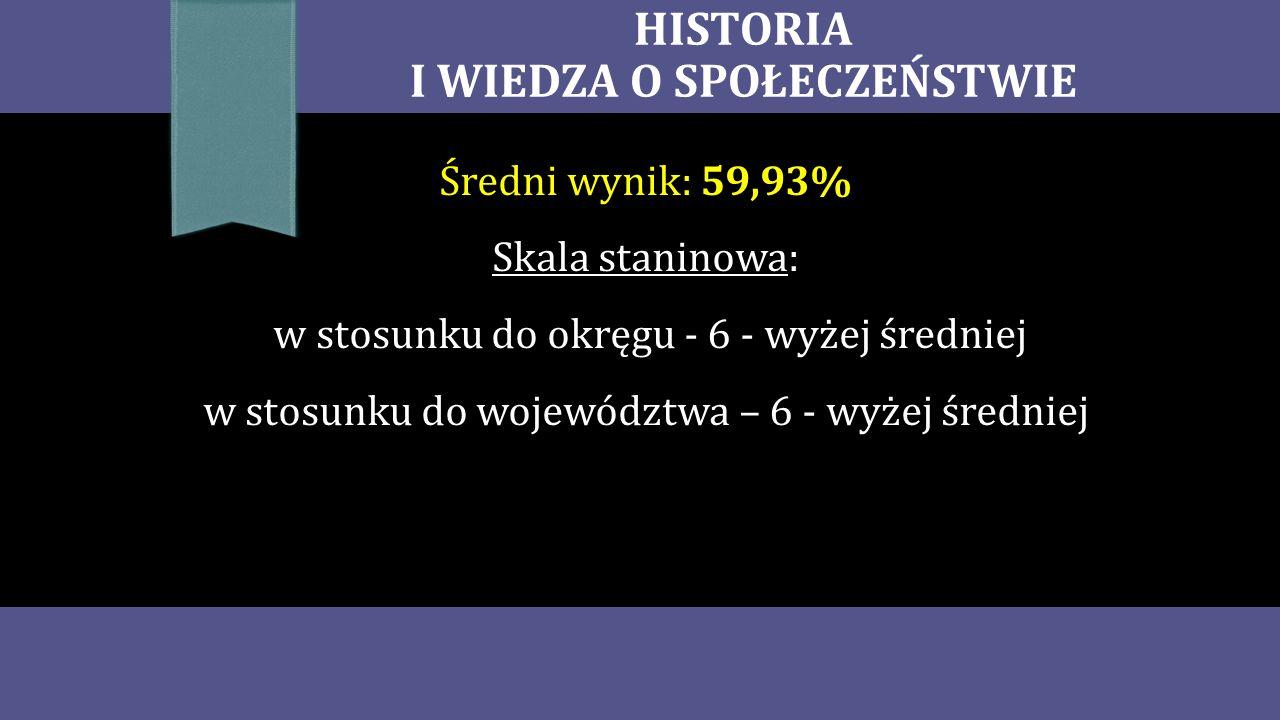 HISTORIA I WIEDZA O SPOŁECZEŃSTWIE Średni wynik: 59,93% Skala staninowa: w stosunku do okręgu - 6 - wyżej średniej w stosunku do województwa – 6 - wyżej średniej