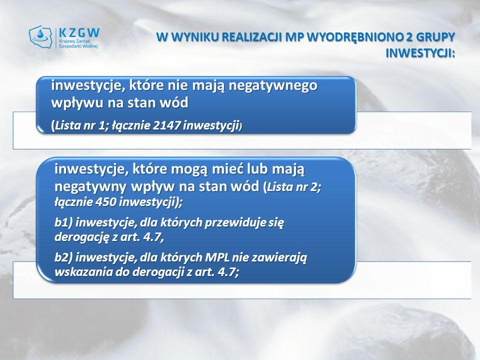 W WYNIKU REALIZACJI MP WYODRĘBNIONO 2 GRUPY INWESTYCJI: inwestycje, które nie mają negatywnego wpływu na stan wód (Lista nr 1; łącznie 2147 inwestycji ) inwestycje, które mogą mieć lub mają negatywny wpływ na stan wód (Lista nr 2; łącznie 450 inwestycji); b1) inwestycje, dla których przewiduje się derogację z art.