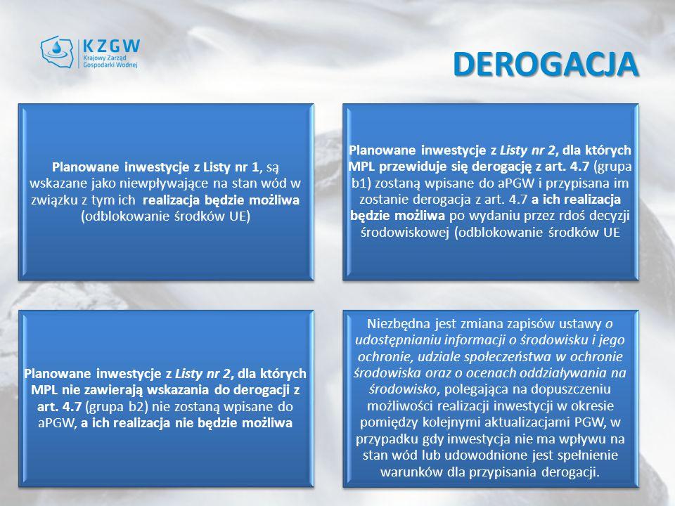 DEROGACJA Planowane inwestycje z Listy nr 1, są wskazane jako niewpływające na stan wód w związku z tym ich realizacja będzie możliwa (odblokowanie środków UE) Planowane inwestycje z Listy nr 2, dla których MPL przewiduje się derogację z art.
