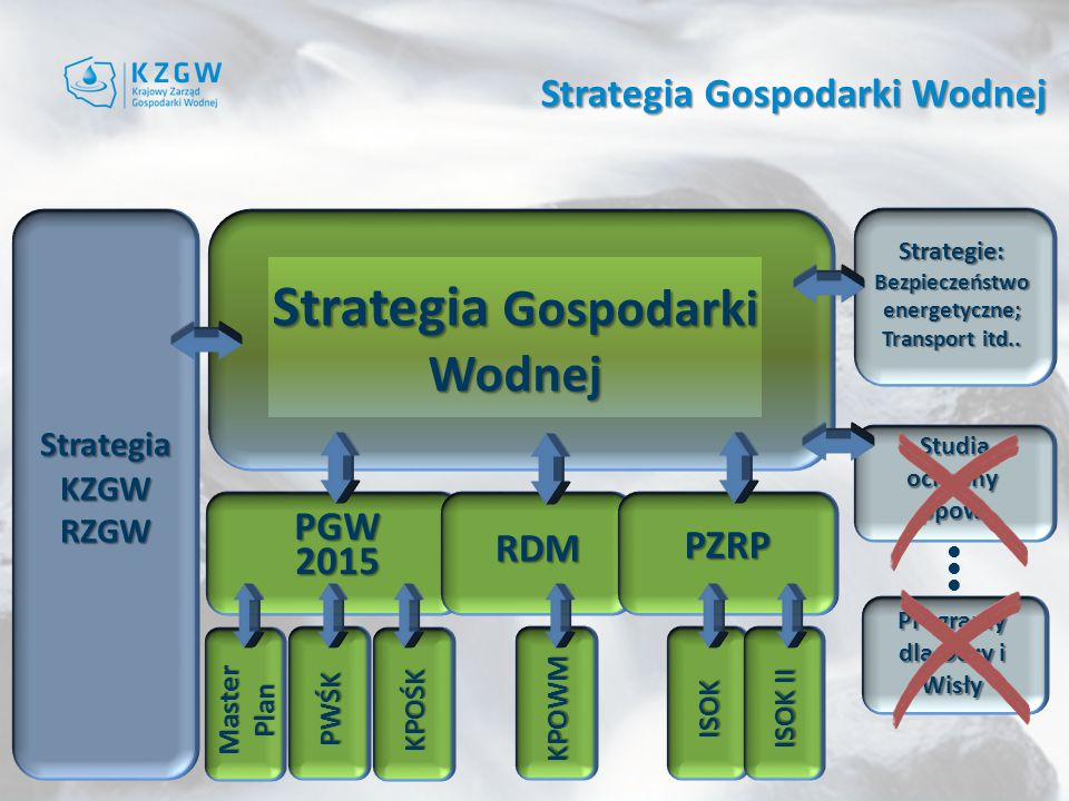 PGW 2015 Strategia Gospodarki Wodnej RDM PZRP MasterPlan PWŚK KPOŚK ISOK ISOK II KPOWM Strategia KZGW RZGW Strategie: Bezpieczeństwo energetyczne; Transport itd..