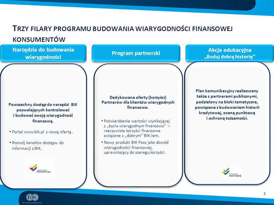 2 T RZY FILARY PROGRAMU BUDOWANIA WIARYGODNOŚCI FINANSOWEJ KONSUMENTÓW Narzędzia do budowania wiarygodności Program partnerski Powszechny dostęp do na