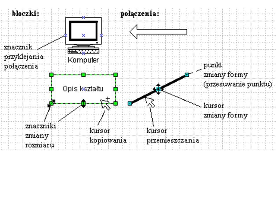 - przemieszczanie (przeciąganie) - kopiowanie - zmiana rozmiaru - przeciągnięcie za znaczniki - edycja konturu i wypełnienia (dla kształtów 2-wymiarow