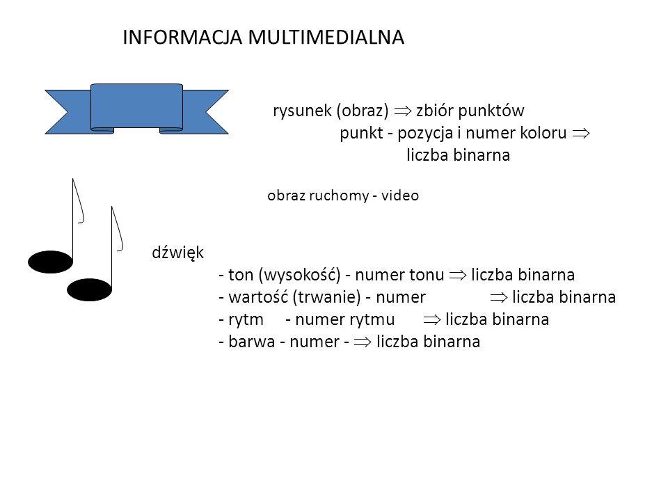 INFORMACJA MULTIMEDIALNA rysunek (obraz)  zbiór punktów punkt - pozycja i numer koloru  liczba binarna dźwięk - ton (wysokość) - numer tonu  liczba binarna - wartość (trwanie) - numer  liczba binarna - rytm- numer rytmu  liczba binarna - barwa - numer -  liczba binarna obraz ruchomy - video