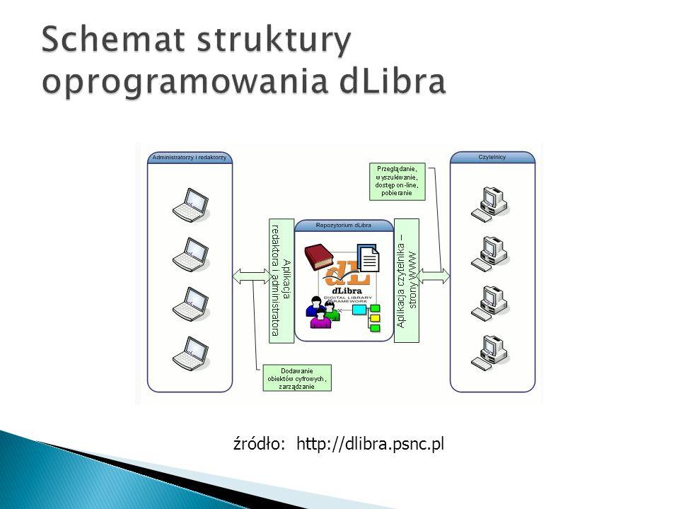 źródło: http://dlibra.psnc.pl