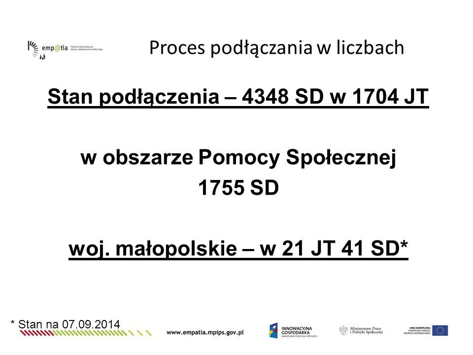 Stan podłączenia – 4348 SD w 1704 JT w obszarze Pomocy Społecznej 1755 SD woj. małopolskie – w 21 JT 41 SD* Proces podłączania w liczbach * Stan na 07