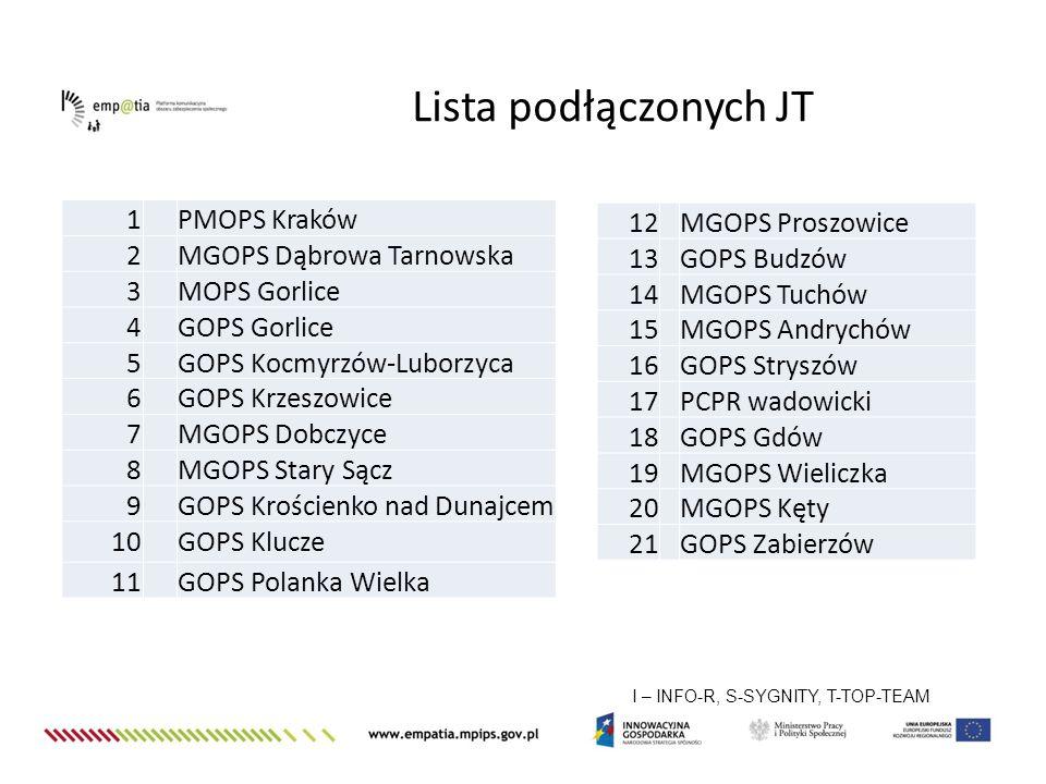 Lista podłączonych JT I – INFO-R, S-SYGNITY, T-TOP-TEAM 1 PMOPS Kraków 2 MGOPS Dąbrowa Tarnowska 3 MOPS Gorlice 4 GOPS Gorlice 5 GOPS Kocmyrzów-Luborz