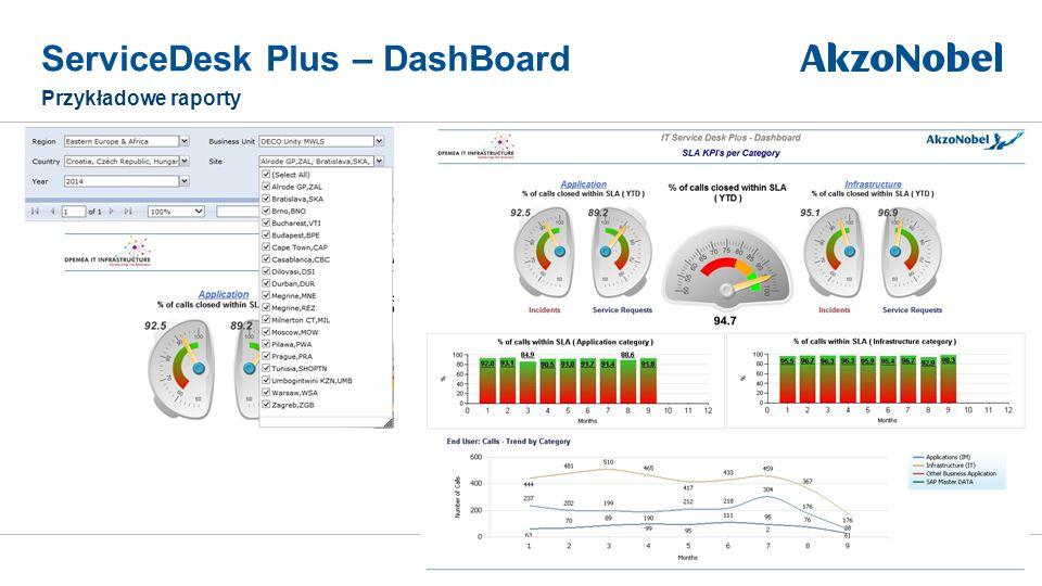 ServiceDesk Plus – DashBoard Przykładowe raporty 10Business unit | Footer