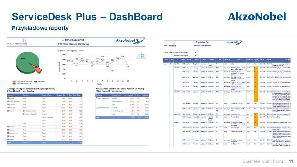 ServiceDesk Plus – DashBoard Przykładowe raporty 11Business unit | Footer