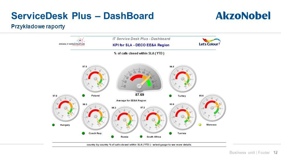ServiceDesk Plus – DashBoard Przykładowe raporty 12Business unit | Footer