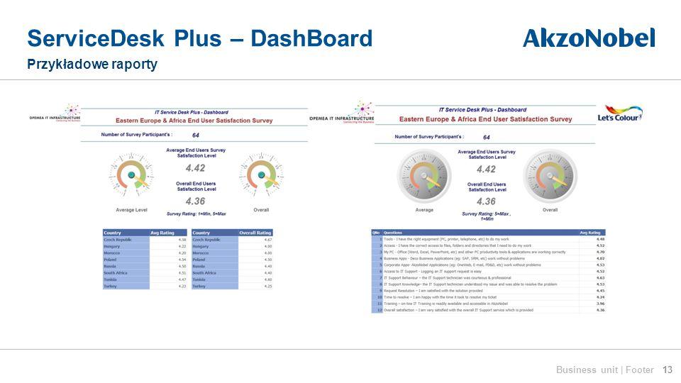 ServiceDesk Plus – DashBoard Przykładowe raporty 13Business unit | Footer