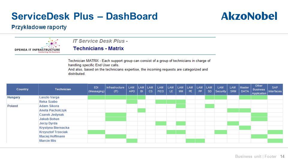 ServiceDesk Plus – DashBoard Przykładowe raporty 14Business unit | Footer