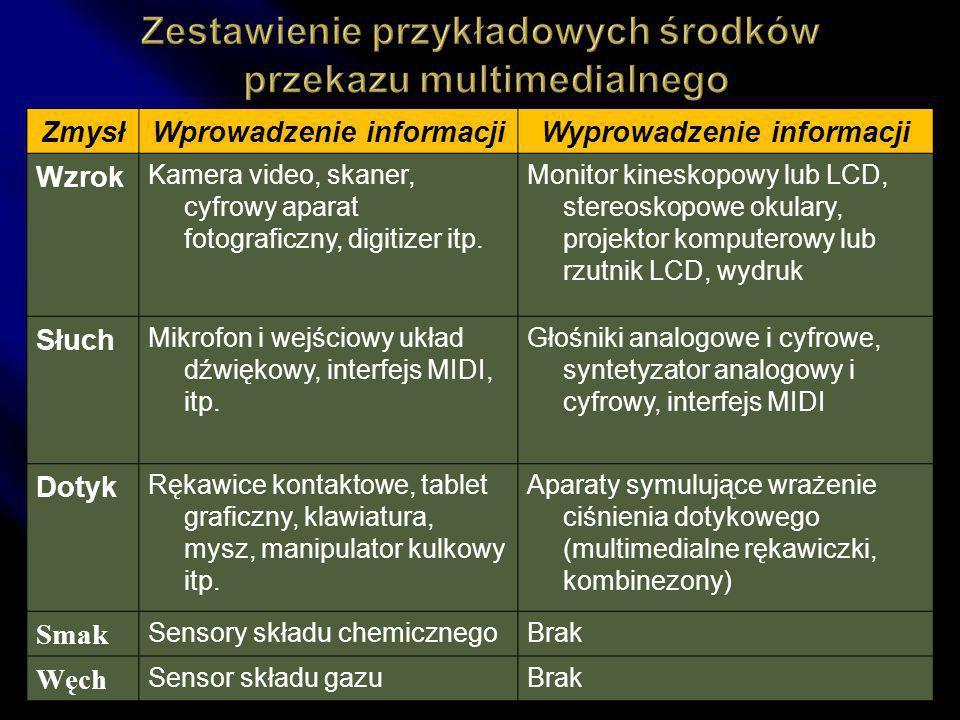 ZmysłWprowadzenie informacjiWyprowadzenie informacji Wzrok Kamera video, skaner, cyfrowy aparat fotograficzny, digitizer itp.