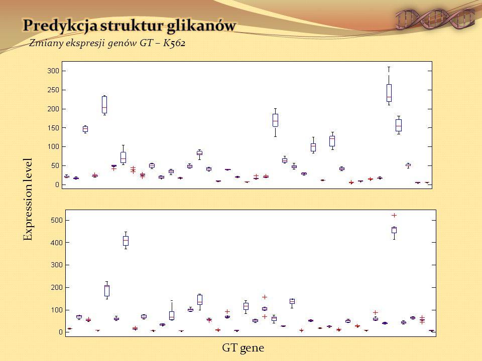 Expression level GT gene Zmiany ekspresji genów GT – K562