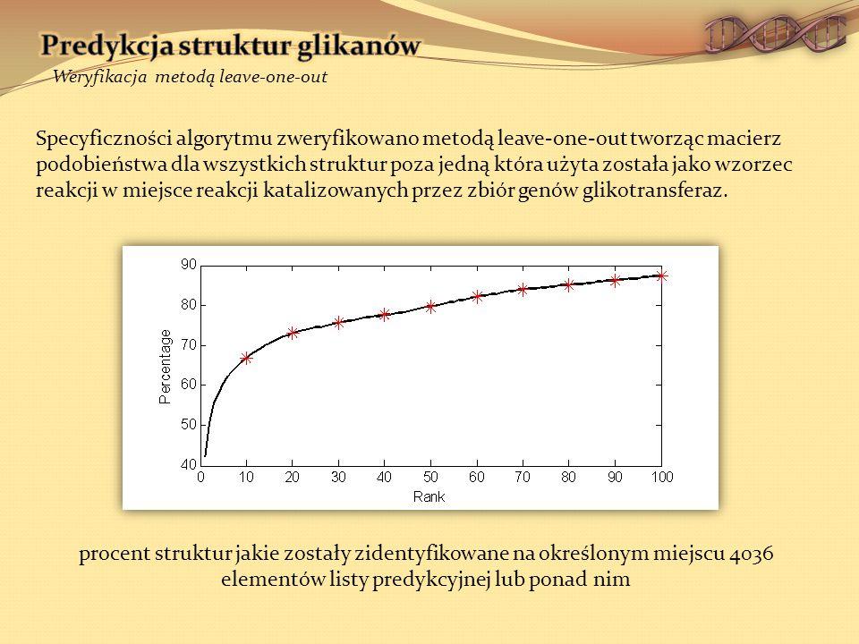 procent struktur jakie zostały zidentyfikowane na określonym miejscu 4036 elementów listy predykcyjnej lub ponad nim Weryfikacja metodą leave-one-out Specyficzności algorytmu zweryfikowano metodą leave-one-out tworząc macierz podobieństwa dla wszystkich struktur poza jedną która użyta została jako wzorzec reakcji w miejsce reakcji katalizowanych przez zbiór genów glikotransferaz.