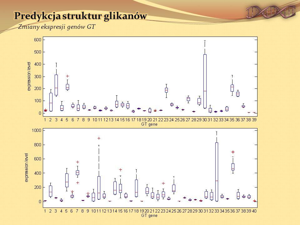 Zmiany ekspresji genów GT