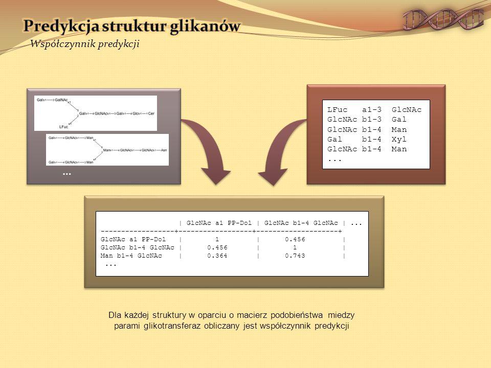 Dla każdej struktury w oparciu o macierz podobieństwa miedzy parami glikotransferaz obliczany jest współczynnik predykcji Współczynnik predykcji LFuc a1-3 GlcNAc GlcNAc b1-3 Gal GlcNAc b1-4 Man Gal b1-4 Xyl GlcNAc b1-4 Man...